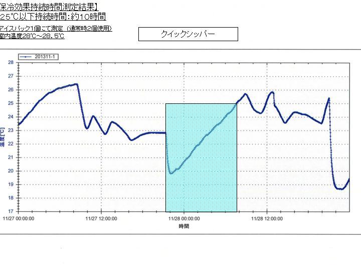 保冷時間測定結果QS
